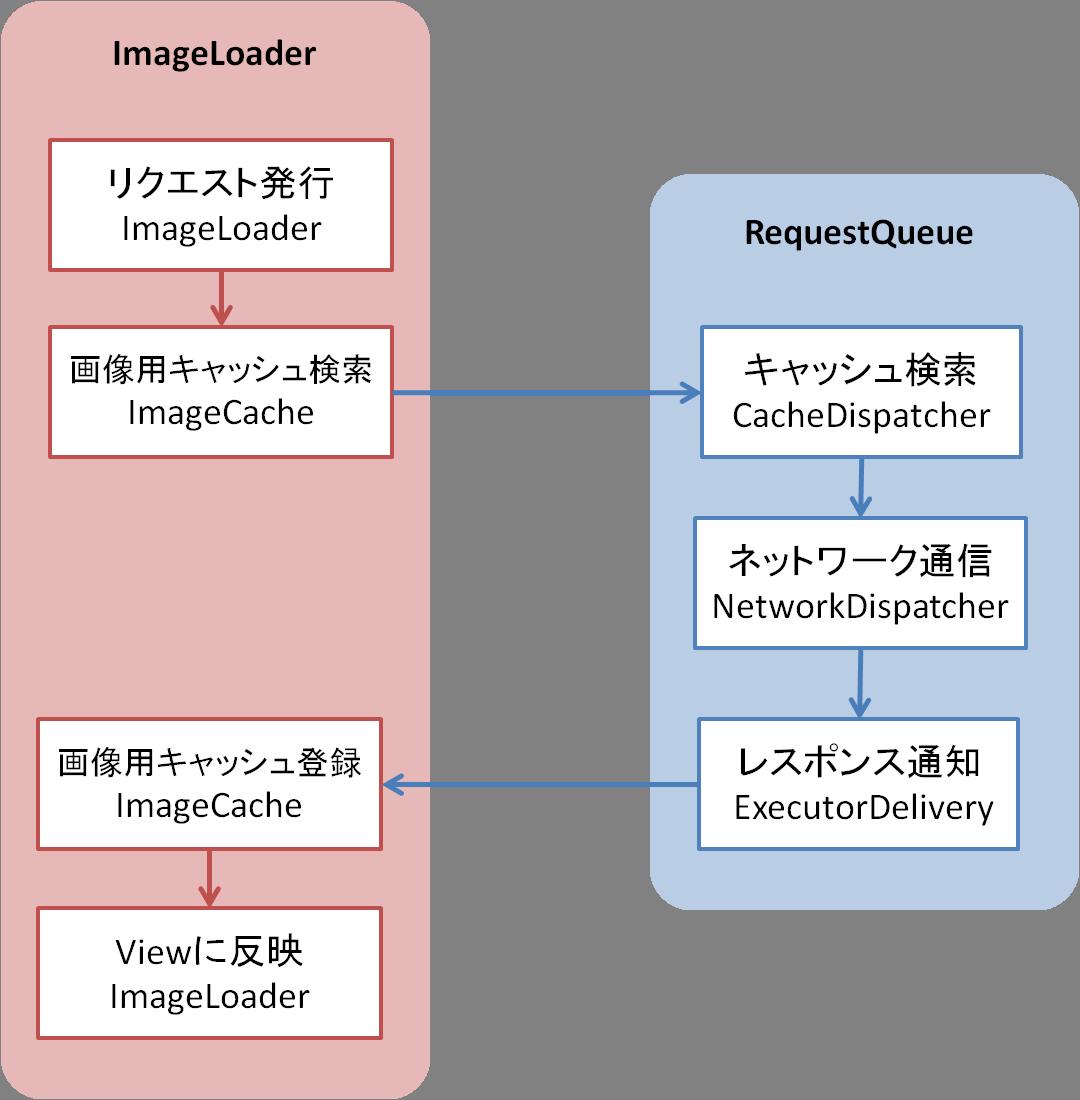 mhidaka-RequestFlowByImageLoader